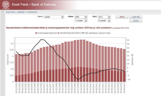 Statistics module of Eesti Pank